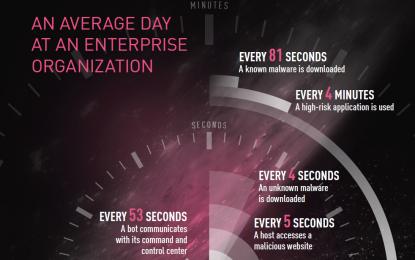 Aziende sotto costante attacco: un malware ogni 4 secondi