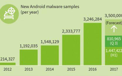 Android bersagliato dai pirati. Un nuovo malware ogni 9 secondi
