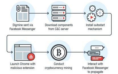 Attacco su Facebook. Il malware genera cripto-valuta