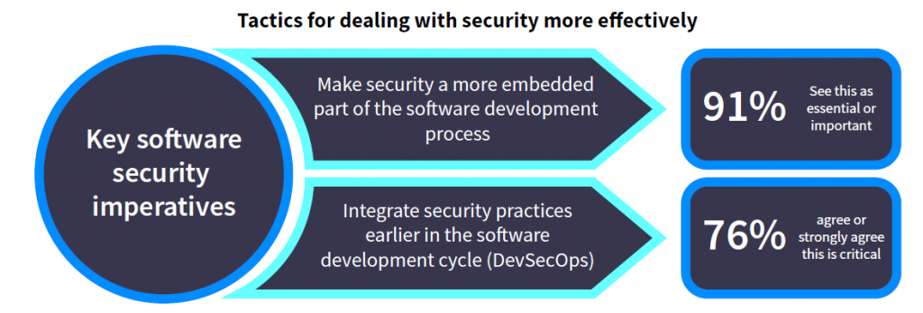 Sicurezza sviluppo software