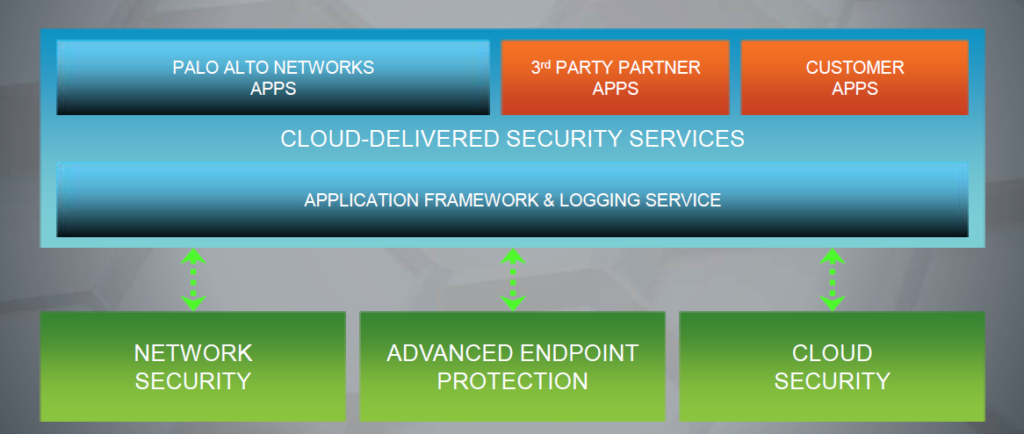 Palo Alto Networks Application Framework