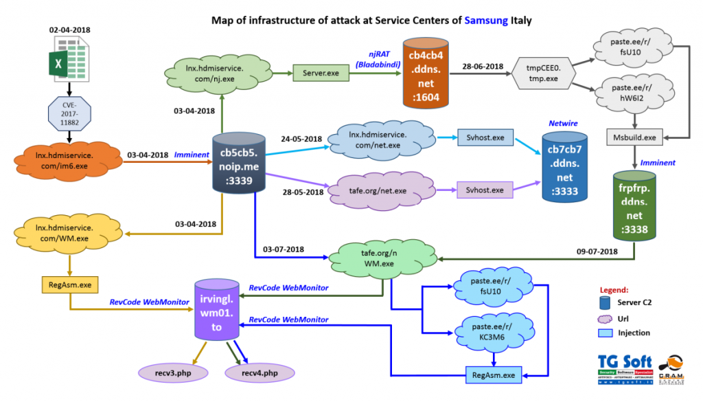 Attacco Samsung