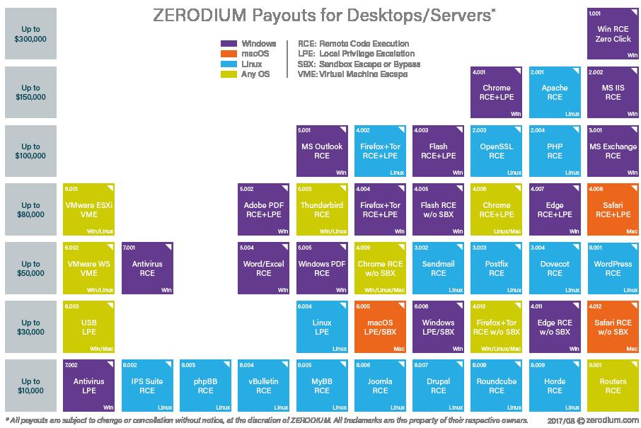 """Il sito di Zerodium contiene un grafico con le informazioni riguardanti i """"premi"""" disponibil per ogni tipo di vulnerabilità su ogni tipo di piattaforma."""
