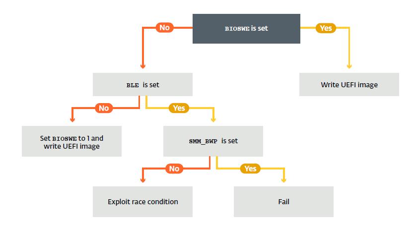 Lojax UEFI rootkit