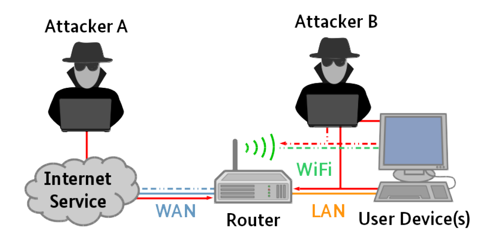 Germania router