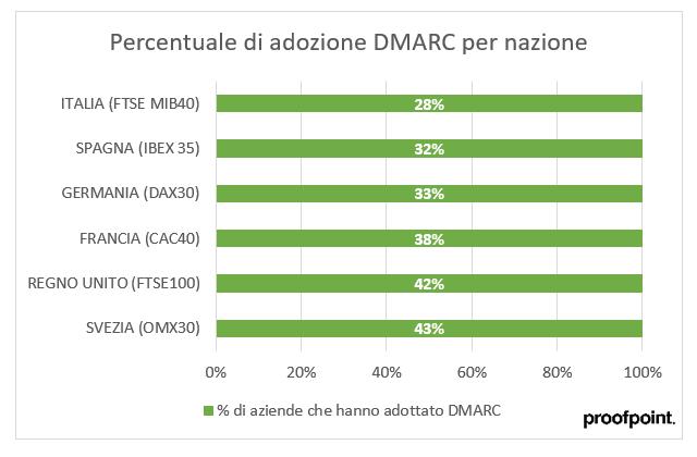 DMARC Italia
