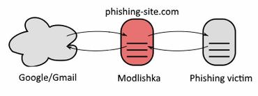 Modlishka phishing