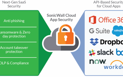 SonicWall Cloud App Security: sicurezza nell'età del cloud