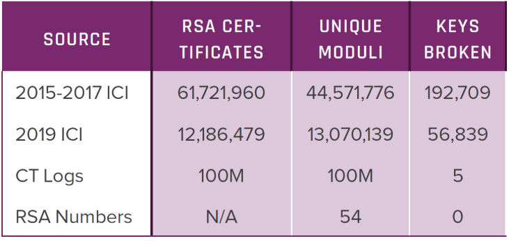 IoT RSA