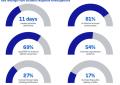 I cybercriminali passano indisturbati più di 250 ore in ogni attacco