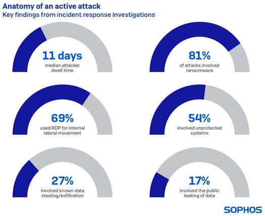 Sophos Active Adversary Playbook 2021