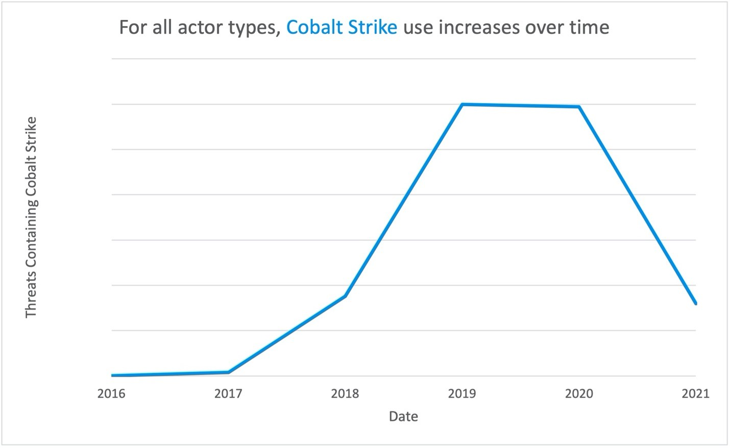 Cobalt Strike