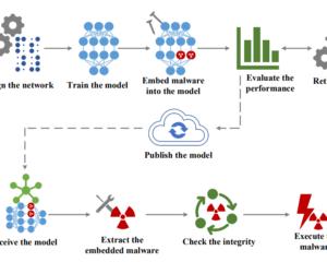EvilModel: il malware è nascosto nel modello AI