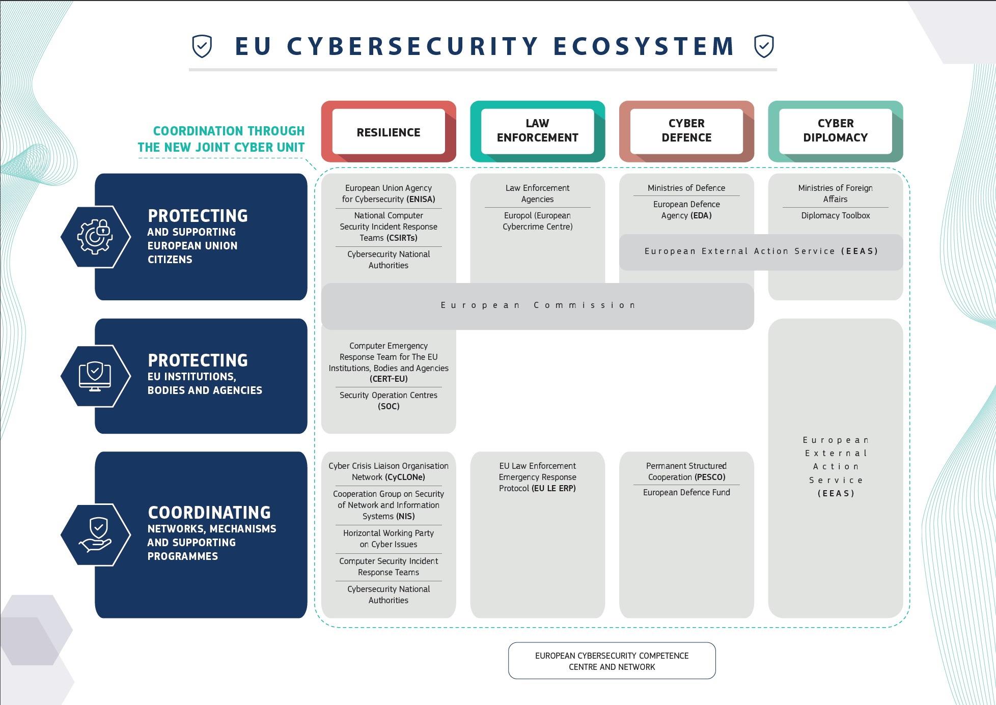 team europeo sicurezza informatica