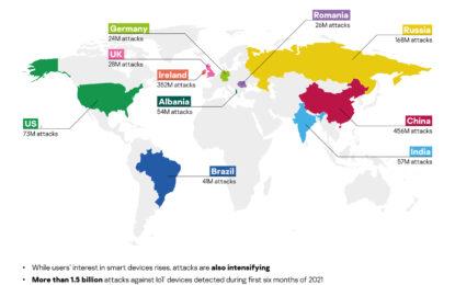 Il numero di attacchi ai dispositivi IoT è raddoppiato in un anno